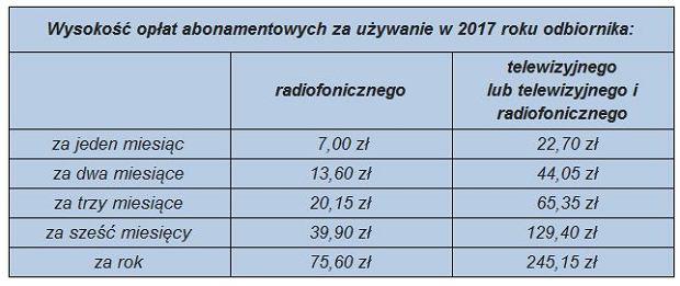 wysokość abonamentu w 2018 r.