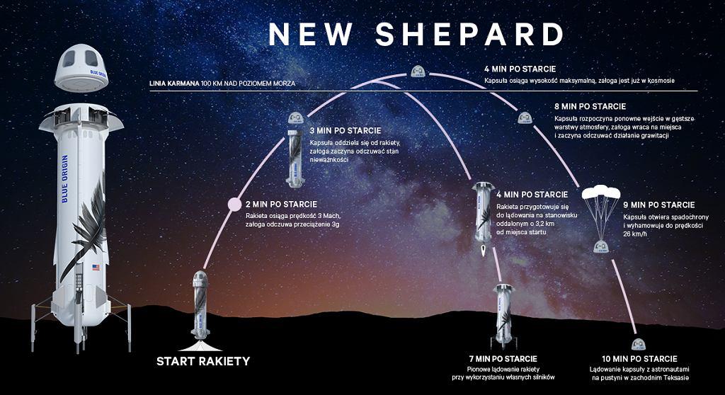 Tak będzie wyglądał lot statku New Shepard firmy Blue Origin