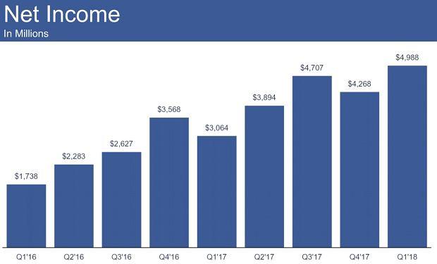 Zysk netto Facebooka