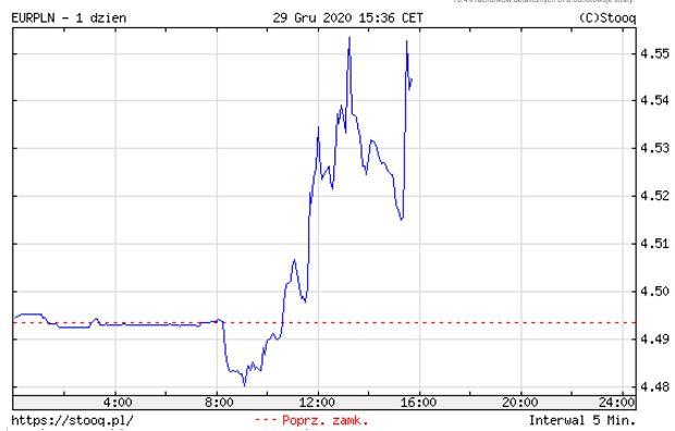 Notowania euro do złotego