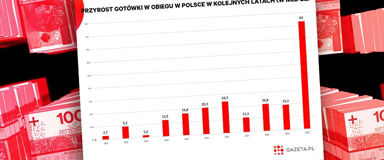 Góra gotówki w bieliźniarkach i pod materacami Polaków. Gigantyczny wzrost