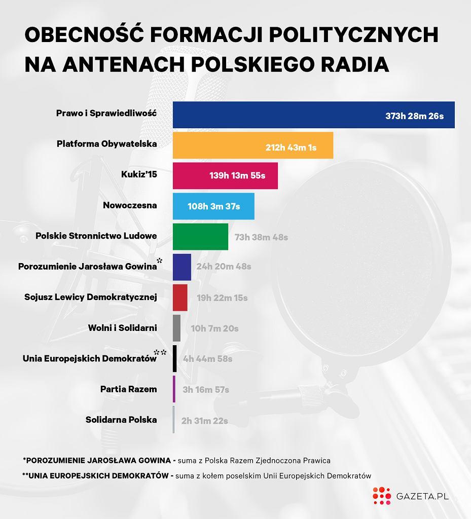 Obecność formacji politycznych na antenach Polskiego Radia, Marta Kondrusik / Gazeta.pl, Adrian Grycuk / Wikipedia