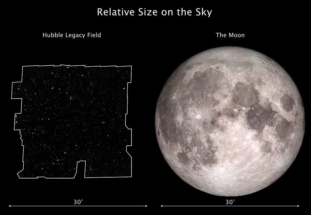Porównanie wielkości Hubble Legacy Field i Księżyca