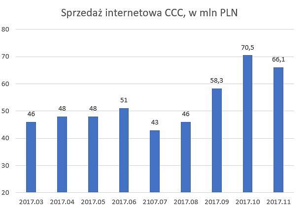 Sprzedaż internetowa CCC, w mln PLN