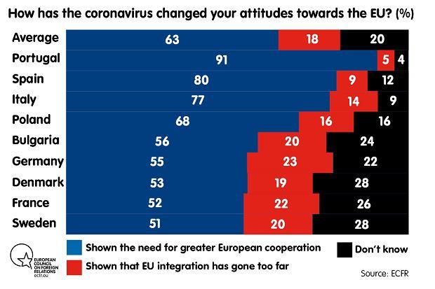 Ponad połowa respondentów chce pogłębienia integracji