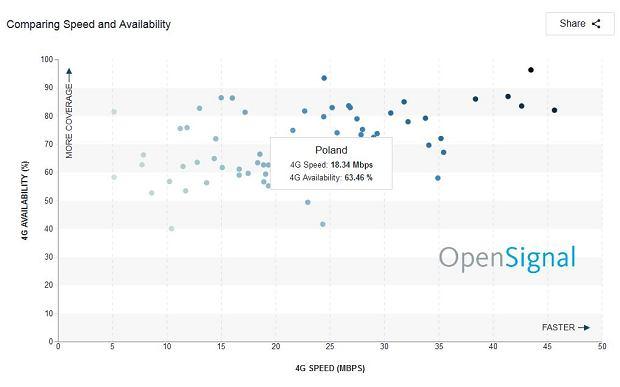 Zestawienie dostępności i średniej prędkości LTE w Polsce