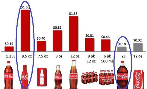 Coca-cola zarabia na małych opakowaniach