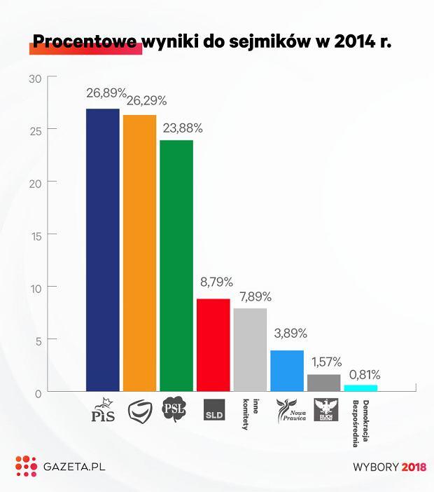 Wyniki wyborów samorządowych w 2014 r.