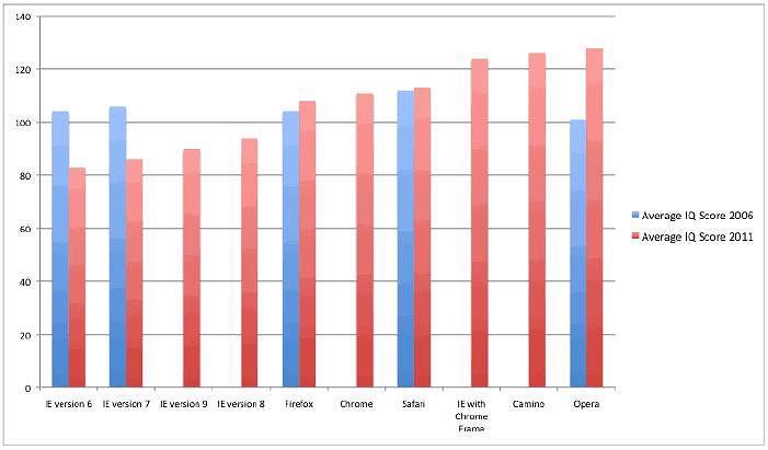 Wyniki testów inteligencji użytkowników różnych przeglądarek.