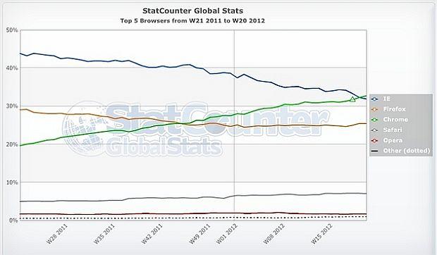 Popularność Chrome rośnie