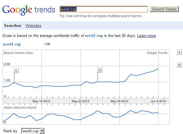 Rosnąca popularność zapytania o mistrzostwa świata w Google Trends