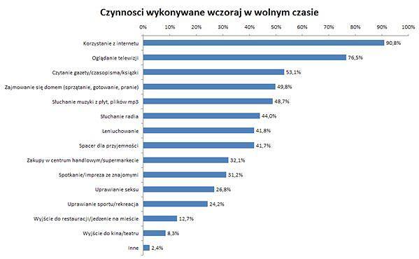 Co polscy internauci robią w wolnym czasie