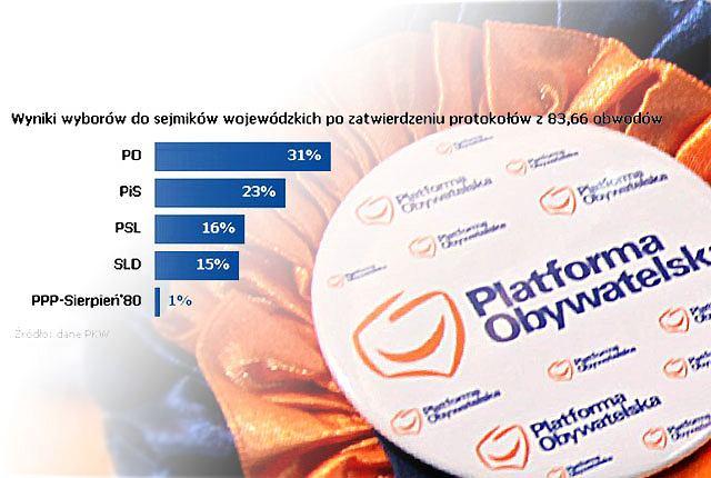 Zwycięzcą wyborów do sejmików wojewódzkich jest PO. Drugie jest PiS, za nimi SLD i PSL