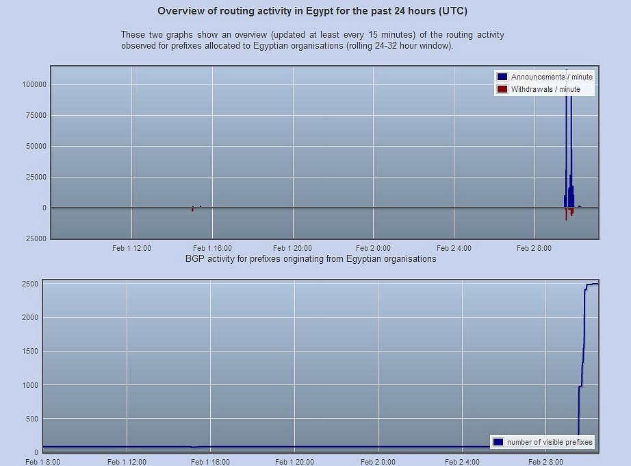 Wykres liczby rozgłoszeń i dostępności prefiksów egipskich sieci 2 lutego 2011.