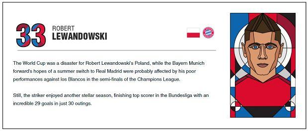 Robert Lewandowski na liście najlepszych zawodników na świecie