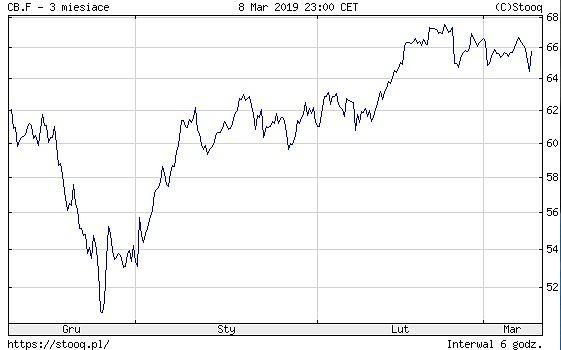 Notowania Crude Oil Brent