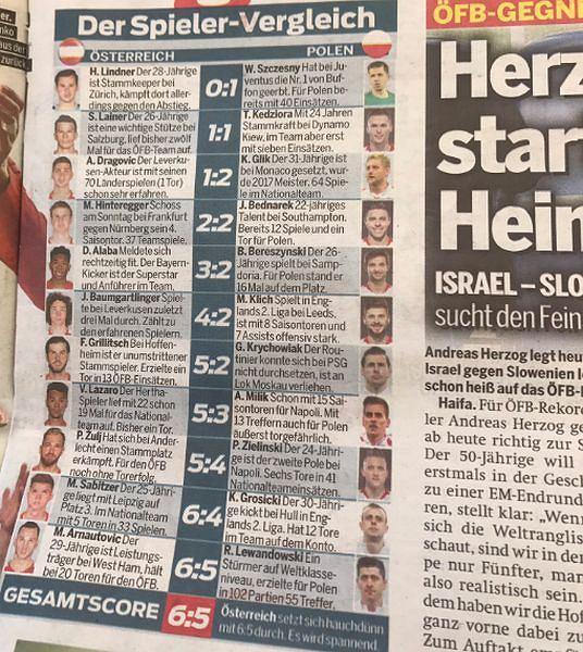 Porównanie piłkarzy reprezentacji Austrii i Polski