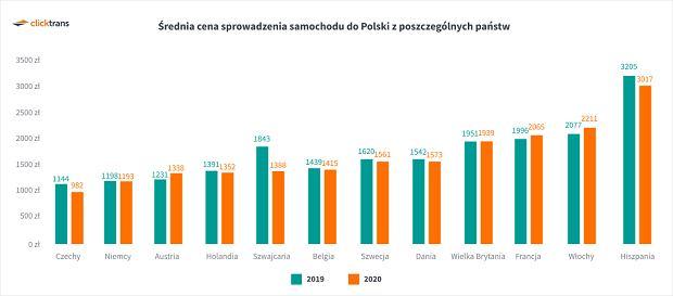 Ile kosztuje sprowadzenie samochodu do Polski?