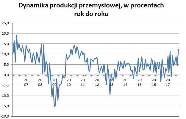Produkcja przemysłowa urosła w październiku o ponad 12 procent
