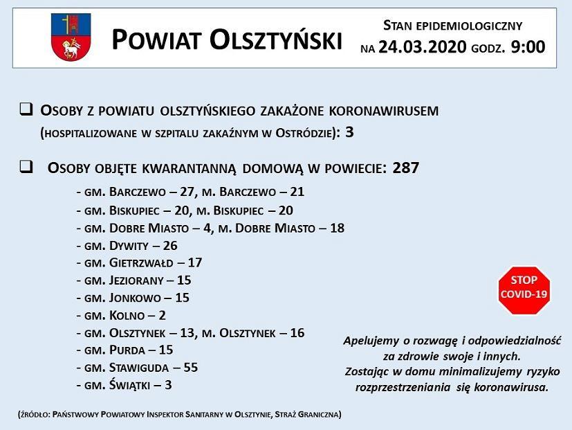 Koronawirus Wokol Olsztyna Rosnie Liczba Osob W Kwarantannie Ale