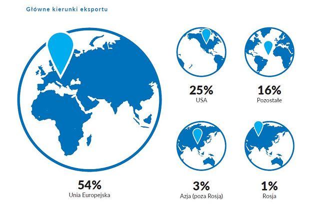 Główne kierunki eksportu