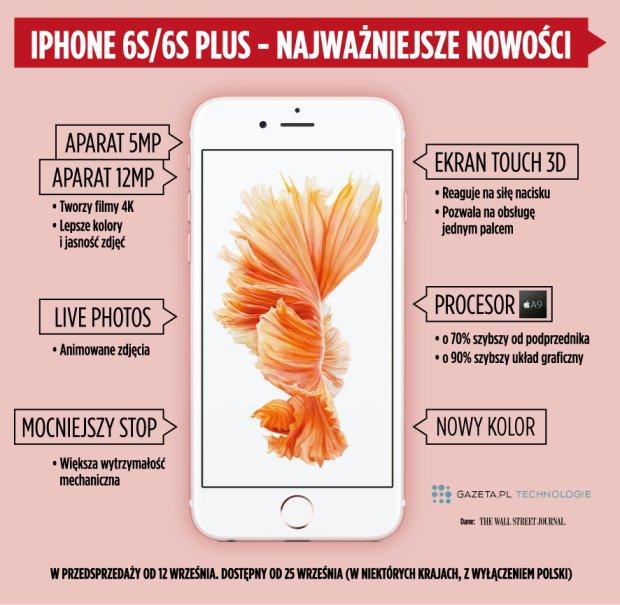 Zmiany w iPhonie 6s i iPhonie 6s Plus
