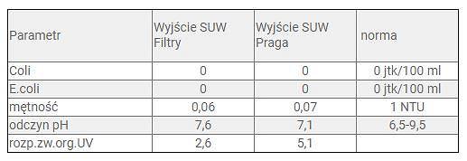 Wyniki badań jakości wody uzdatnionej dane za 31.08.2019 r., MPWiK