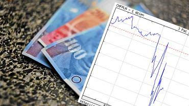 Kurs franka szwajcarskiego po decyzji TSUE