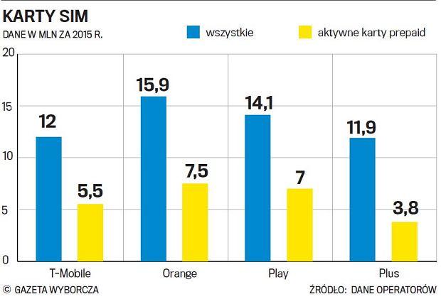 Karty SIM: Liczba aktywnych kart SIM oraz aktywne karty prepaid