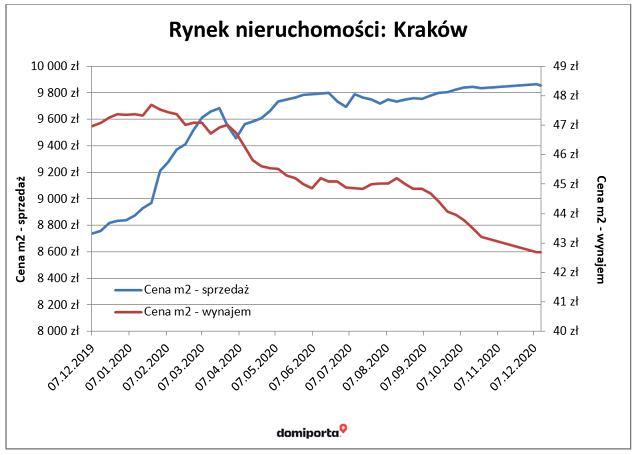 Kraków - ceny nieruchomości