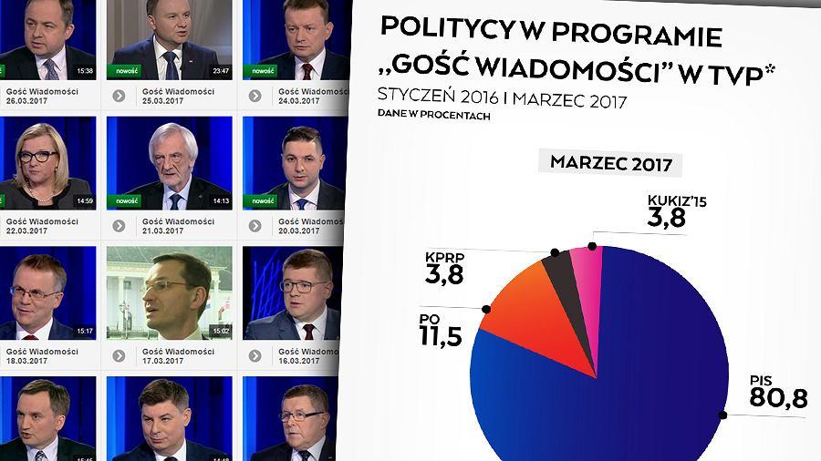 Politycy w programie 'Gość Wiadomości'
