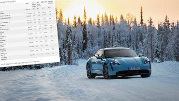 Porsche Taycan 4S, test zasięgu InsideEVs