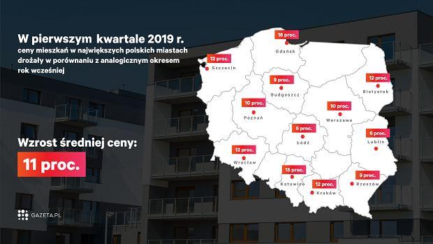 Ceny mieszkań na rynku wtórnym wzrosły w porównaniu z pierwszym kwartałem 2018 r.
