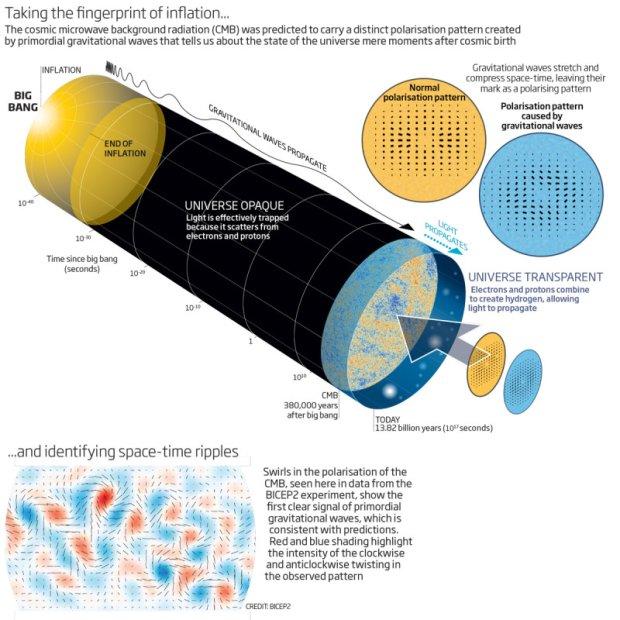 Grafika przedstawiająca naturę i odkrycie fal grawitacyjnych
