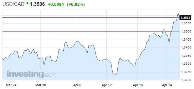 Kurs dolara kanadyjskiego względem amerykańskiej waluty.