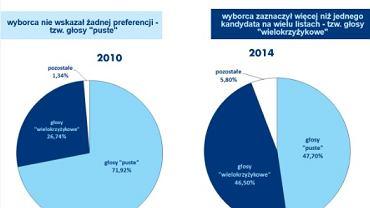 Wybory do sejmików w 2014 i 2010 r. - nieważne głosy, ważny problem