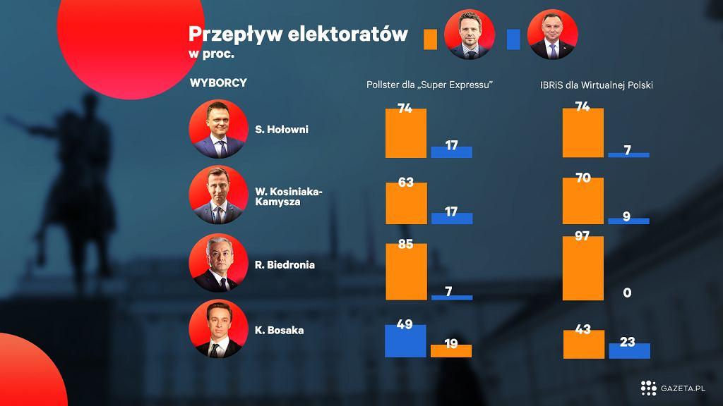 Przepływy wyborców nie kłamią. Andrzej Duda będzie mieć w drugiej turze duże problemy z pozyskaniem nowych głosów