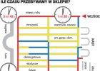 Tajemnice supermarketów, czyli jak robimy zakupy