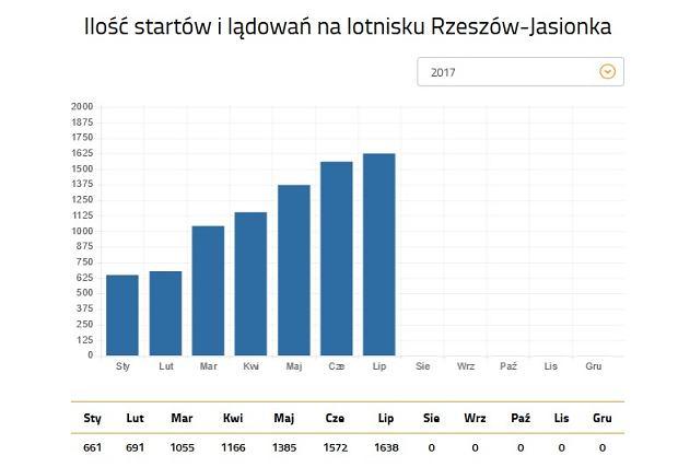 Operacje lotnicze na lotnisku Rzeszów-Jasionka