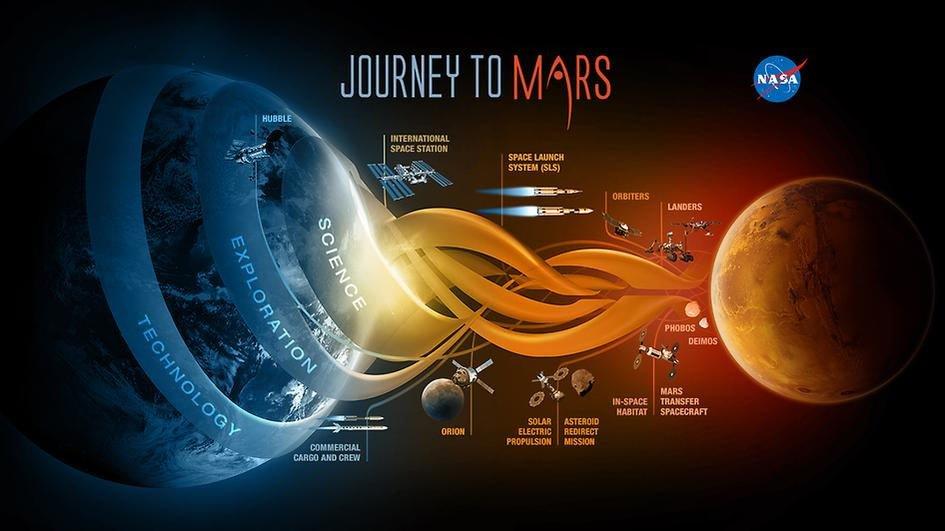 Oficjalny plan misji marsjańskiej