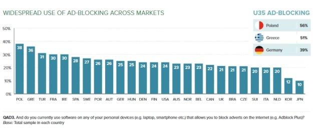 Wykorzystanie Adblocka przez internautów w różnych krajach