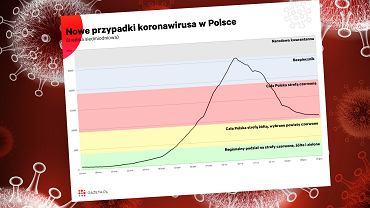 """Liczba zakażeń w Polsce już niemal nie spada. """"Trzecia fala byłaby gorsza od drugiej"""" [WYKRES DNIA]"""