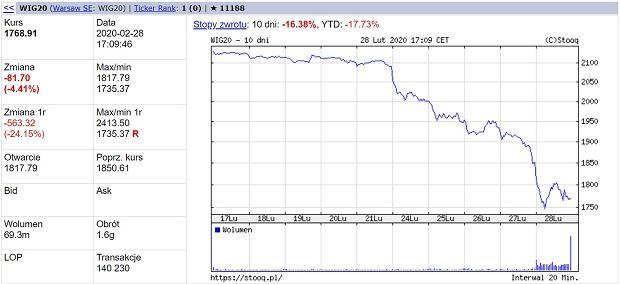 WIG20 spada o więcej niż 4 proc. - trzeci raz w tym tygodniu