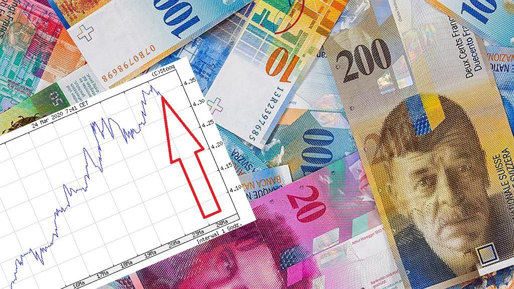 Kurs franka szwajcarskiego znów powędrował w górę