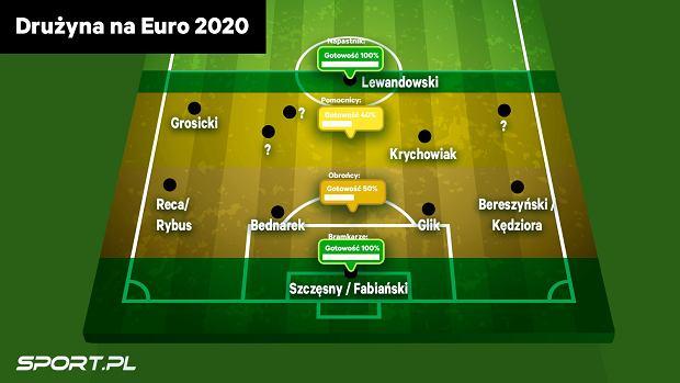 Gotowość reprezentacji Polski na Euro 2020