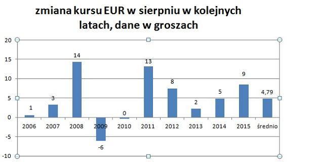 Zmiana notowań euro wobec złotego w sierpniu, w ciągu ostatnich 10 lat
