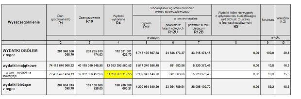 Wydatki samorządów w I półroczu 2018