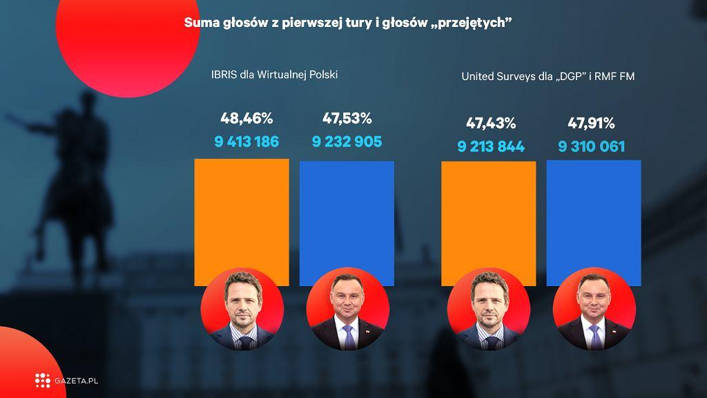 Rafał Trzaskowski w trakcie ostatnich dwóch tygodni mocno nadgonił dystans dzielący go od urzędującego prezydenta