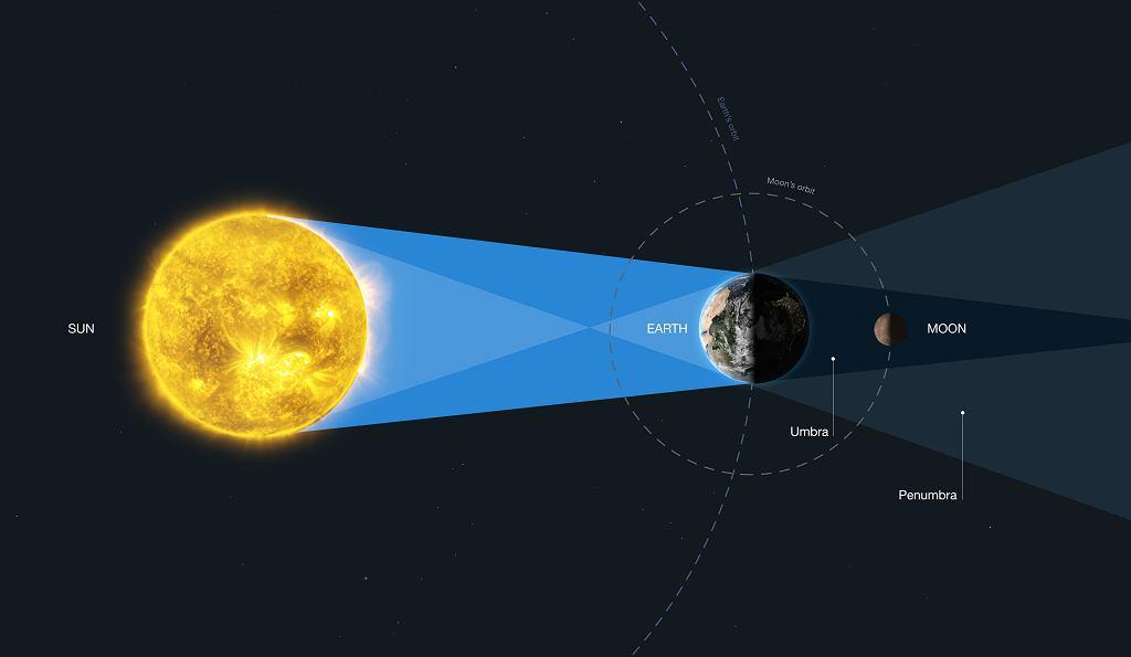 Obraz wyjaśniający zjawisko zaćmienia Księżyca