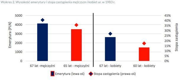 Wysokość emerytury i stopa zastąpienia mężczyzn i kobiet ur. w 1983 r.